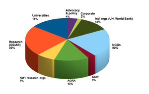 Click to enlarge – Graph 2: the Gates Foundation's $3 billion pie (agriculture grants, by type of organisation).