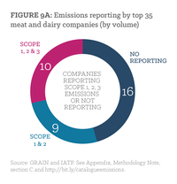 Figure 9a: Emissions reporting by top 35 meat and dairy companies (by volume).