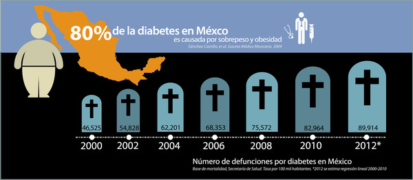 Infographic showing the rising death toll due to diabetes in Mexico: 80 percent of diabetes in Mexico is caused by obesity and excess weight. (Source: Alianza Salud)