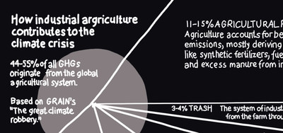 Industrial agriculture and climate chaos-image