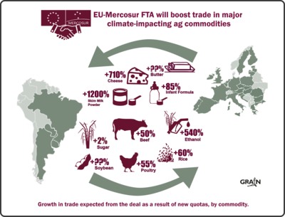 EU-Mercosur trade deal will intensify the climate crisis from agriculture-image